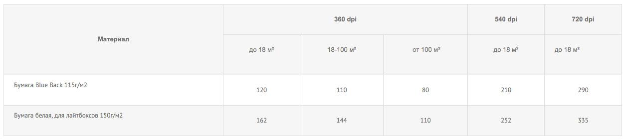цены на широкоформатную печать на умаге
